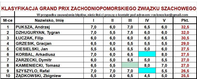 Klasyfikacja generalna po pięciu turniejach Grand Prix Zachodnipomorskiego Związku Szachowego