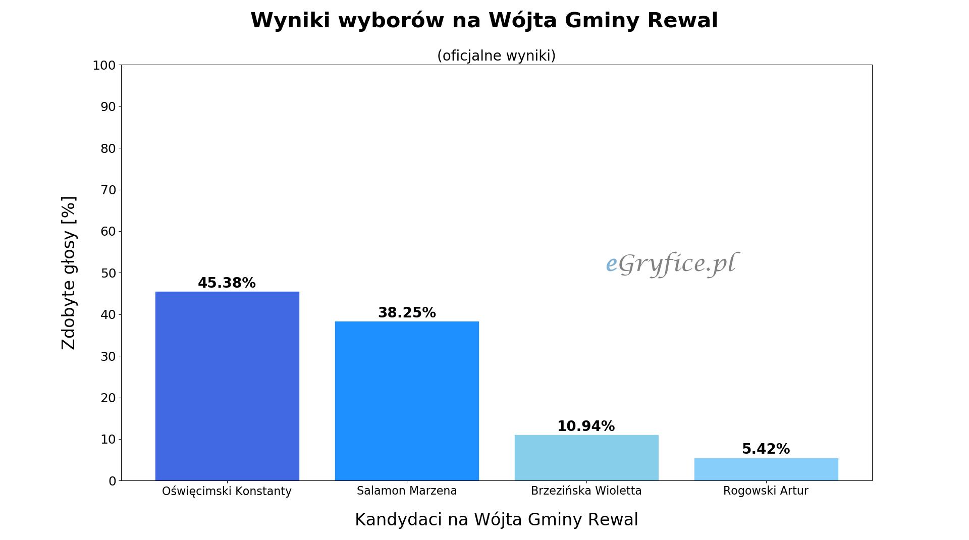 wyniki wyborów na wójta gminy rewal