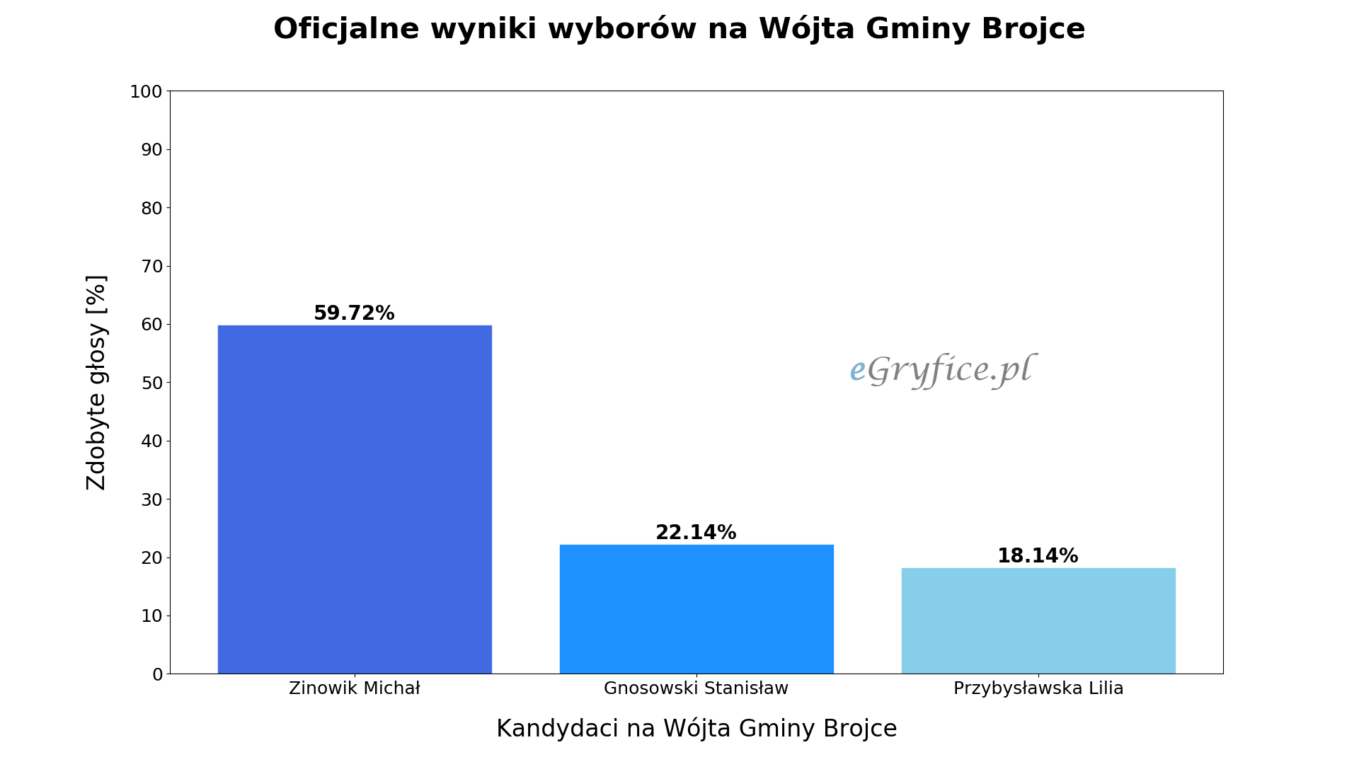wyniki wyborów na wójta gminy brojce