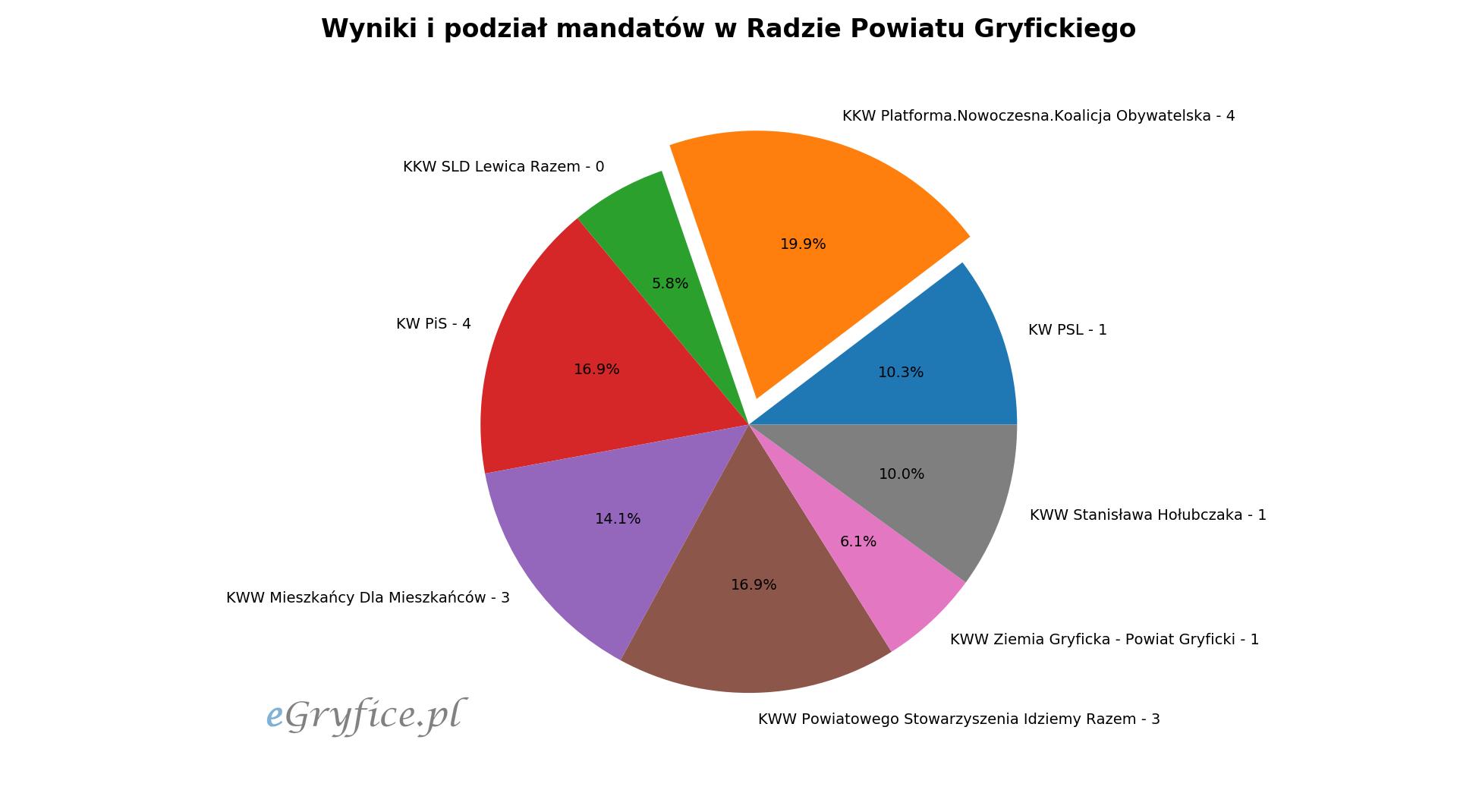 Podział mandatów w Radzie Powiatu Gryfickiego, wyniki wyborów samorządowych 2018