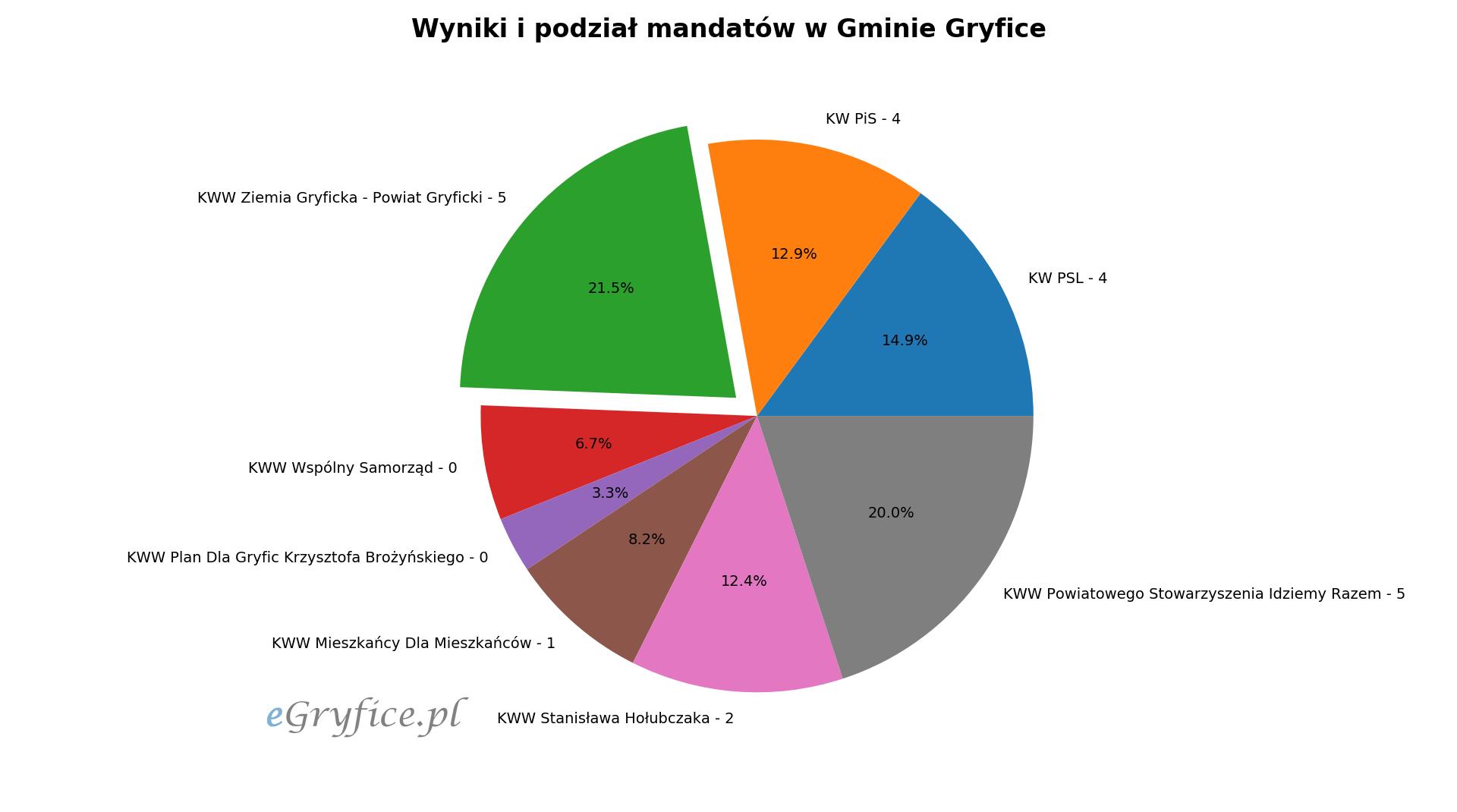 podział mandatów w Gminie Gryfice