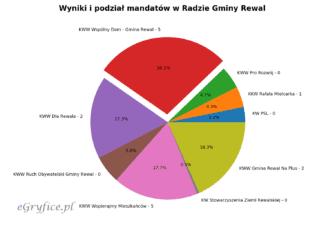 podział mandatów w gminie rewal, wyniki wyborów samorządowych 2018