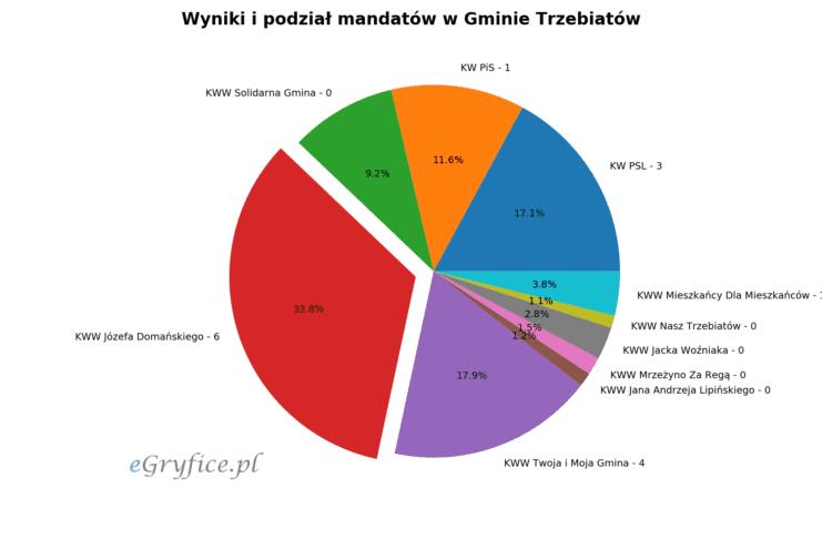 wyniki wyborów samorządowych trzebiatów