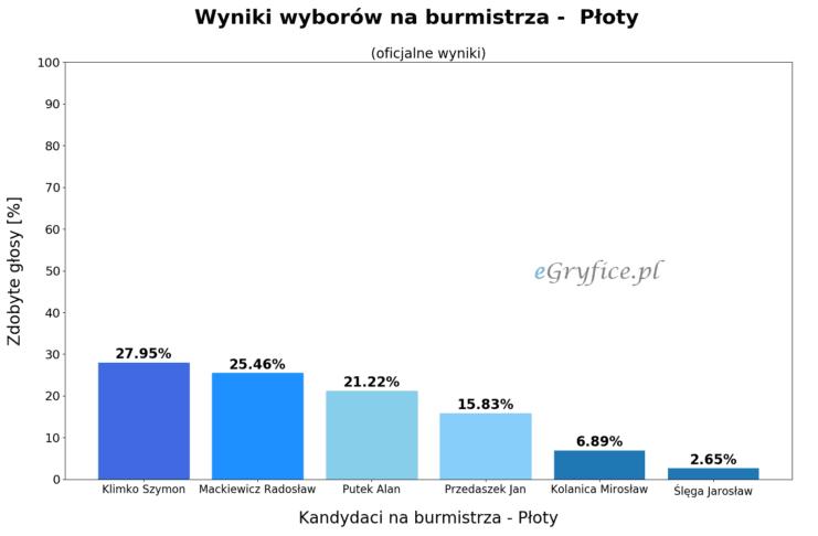 wyniki wyborów na burmistrza - płoty