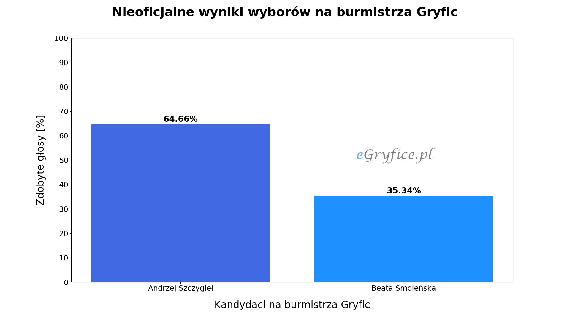 wyniki wyborów drugiej tury na burmistrza Gryfic, wybory samorządowe 2018