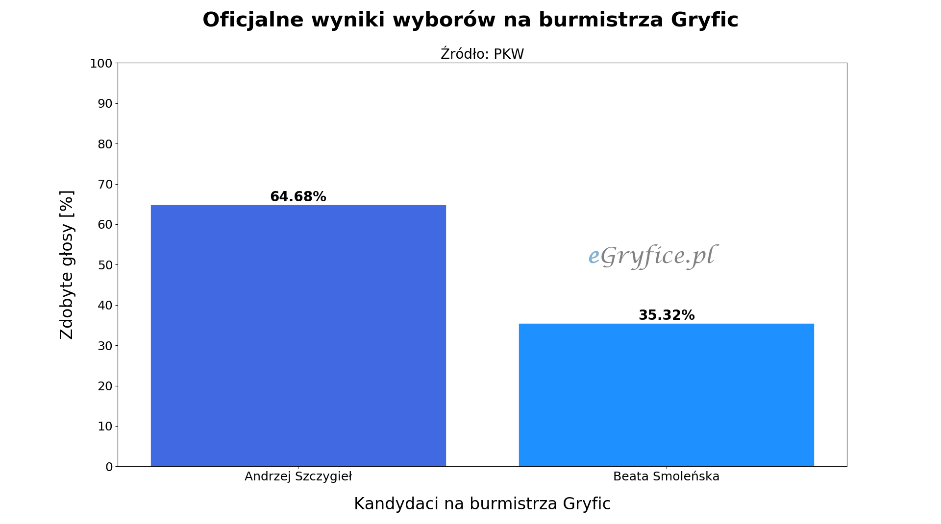 Oficjalne wyniki drugiej tury wyborów na burmistrza Gryfic. Wykres przedstawia procentowy podział głosów na Andrzeja Szczygła i Beatę Smoleńską