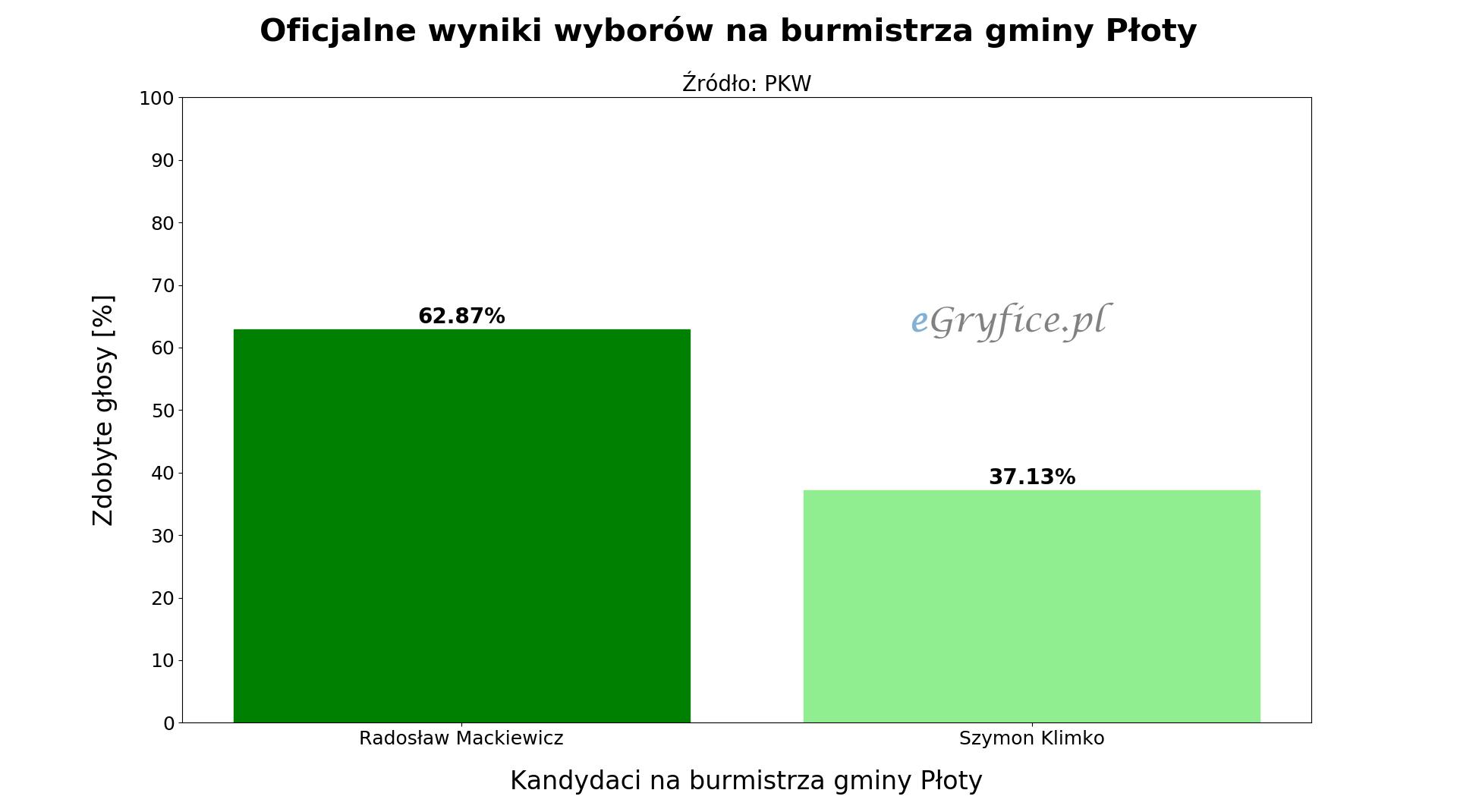 Oficjalne wyniki drugiej tury wyborów na burmistrza Płotów. Wykres przedstawia procentowy podział głosów na Radosława Mackiewicza i Szymona Klimko