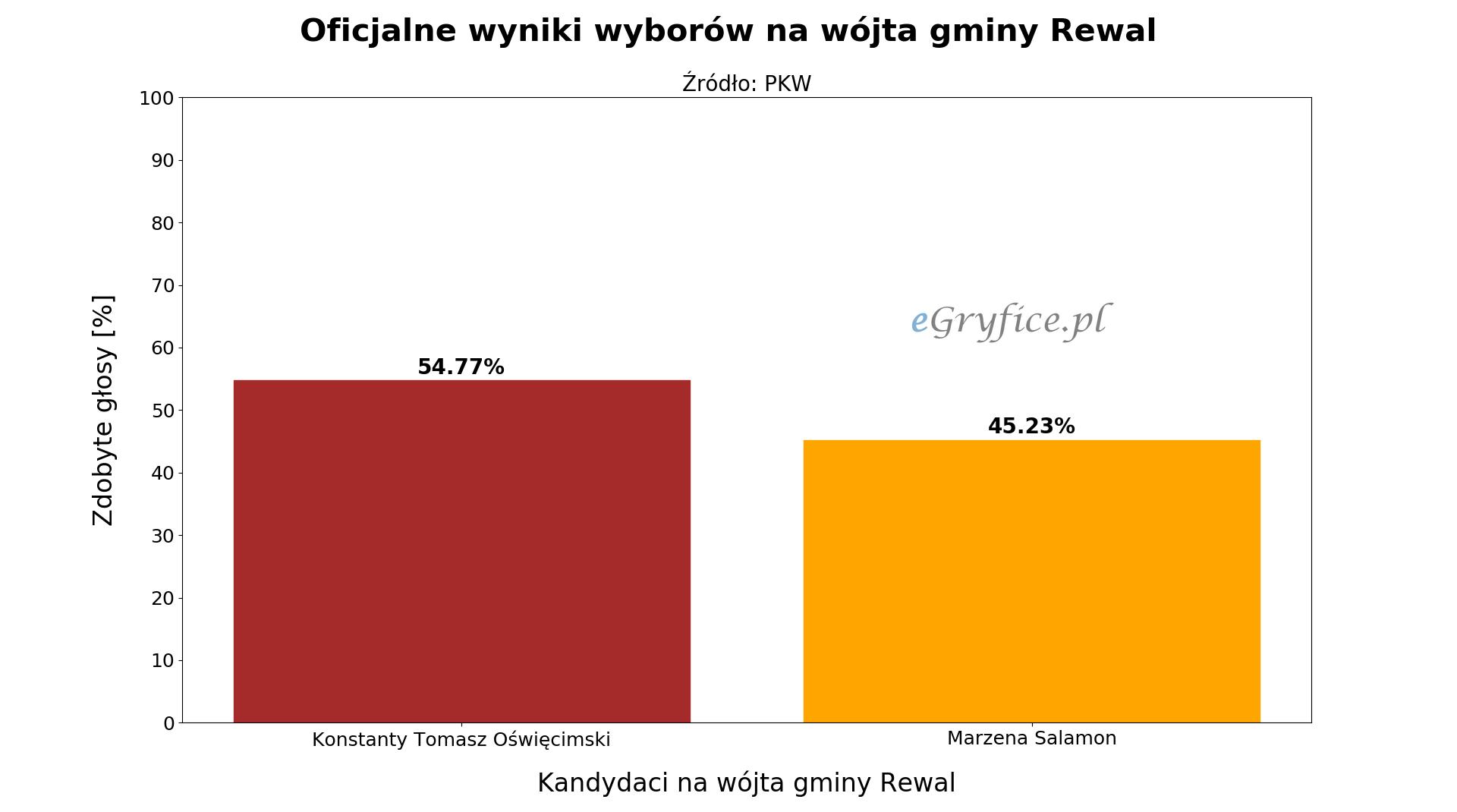 Oficjalne wyniki drugiej tury wyborów na wójta gminy Rewal. Wykres przedstawia procentowy podział głosów na Konstantego Tomasza Oświęcimskiego i Marzenę Salamon