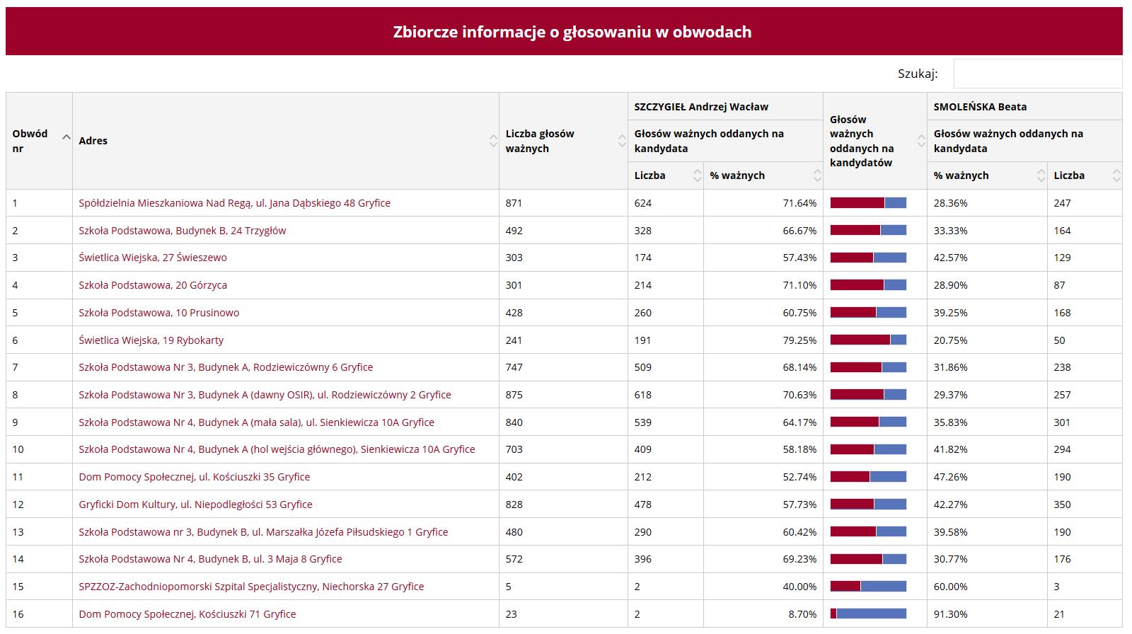 Podział głosów w poszczególnych obwodach podczas drugiej tury wyborów na burmistrza Gryfic