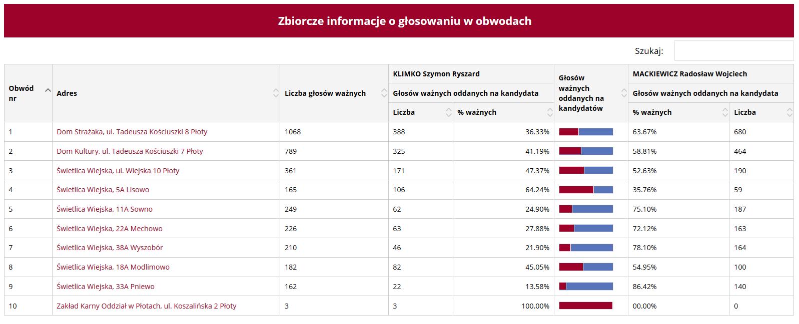 Podział głosów w poszczególnych obwodach podczas drugiej tury wyborów na burmistrza Płotów