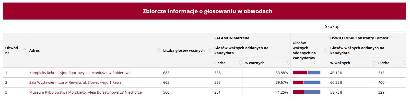 Podział głosów w poszczególnych obwodach podczas drugiej tury wyborów na wójta gminy Rewal
