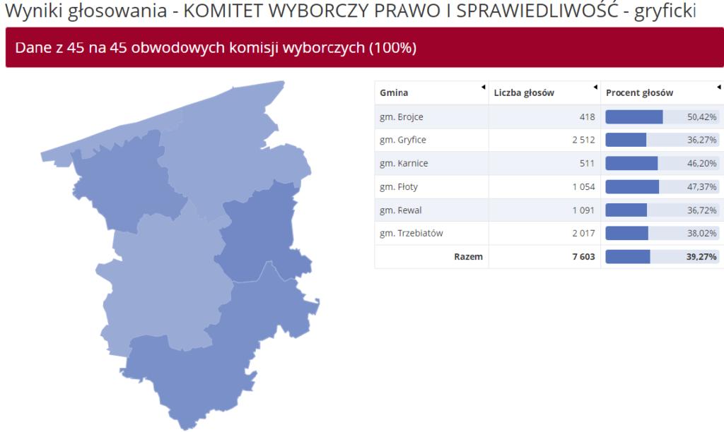 Wyniki uzyskane przez Prawo i Sprawiedliwość w wyborach do Parlamentu Europejskiego 2019 w powiecie gryfickim. Źródło: PKW.