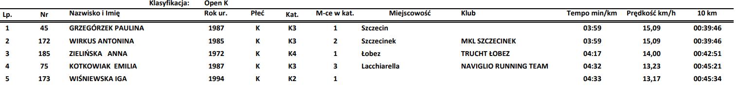 Pierwszych 5 kobiet na mecie biegu Trzebiatowska 10.