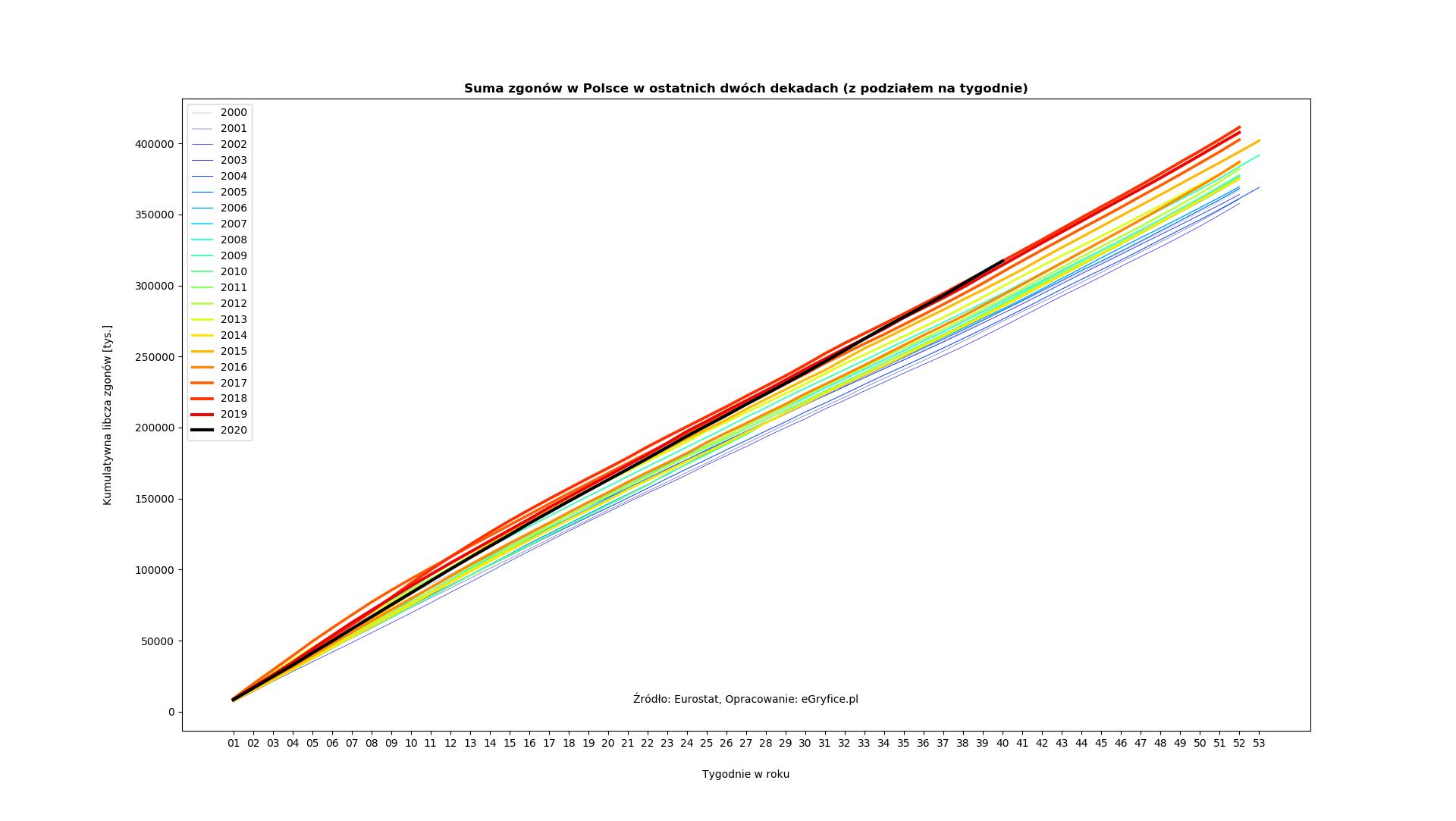 Suma zgonów w Polsce w ostatnich 20 latach
