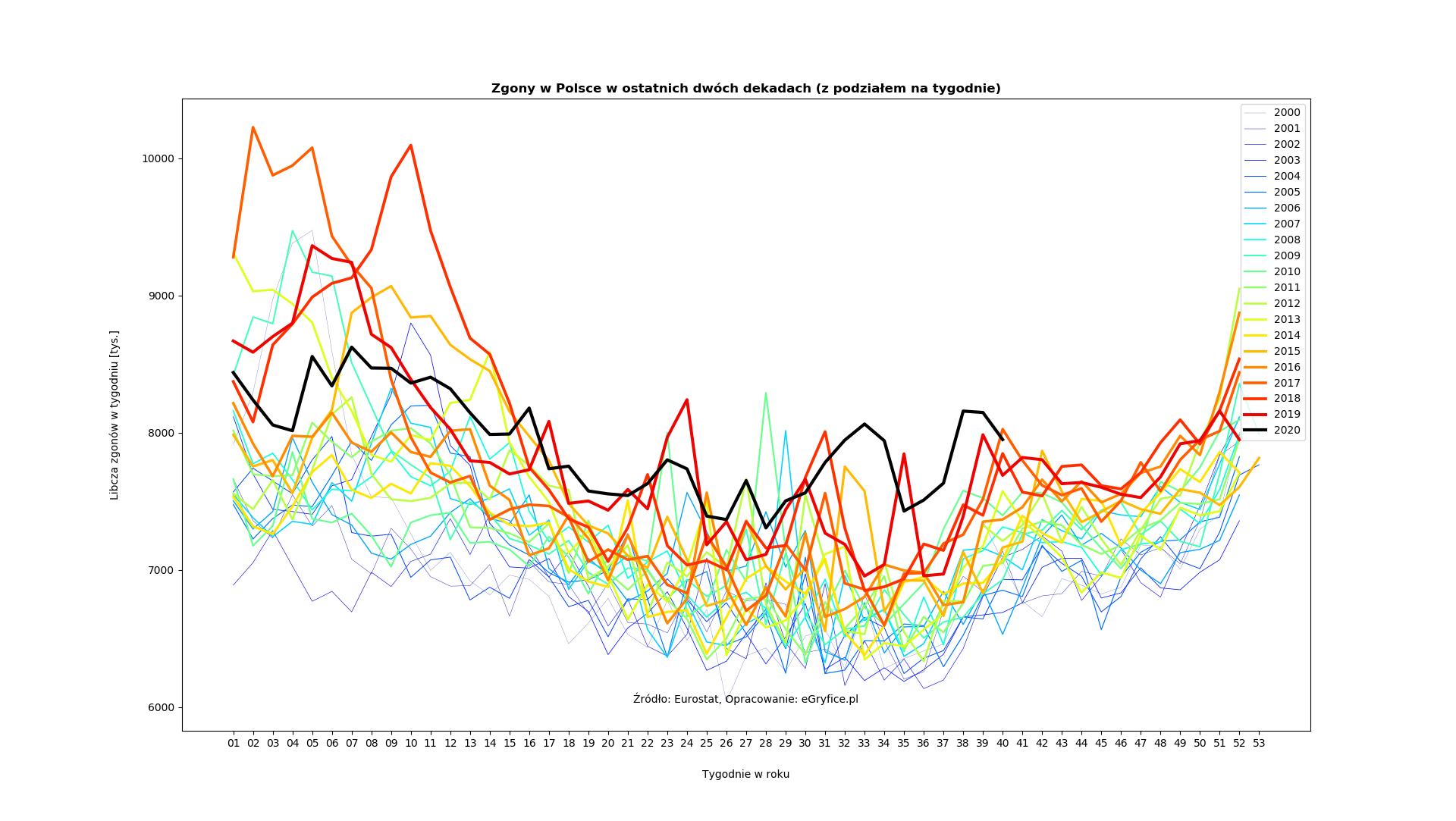 Śmiertelność w Polsce na przestrzeni ostatnich 20 lat